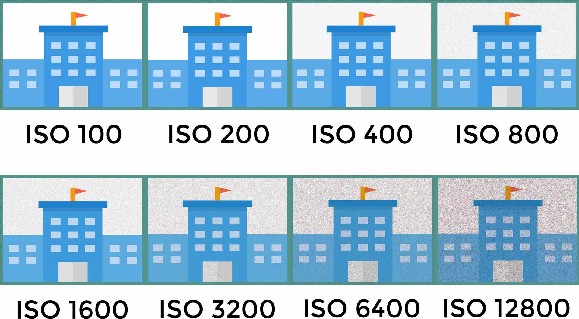 Wat is ISO - Avondfotografie.nl