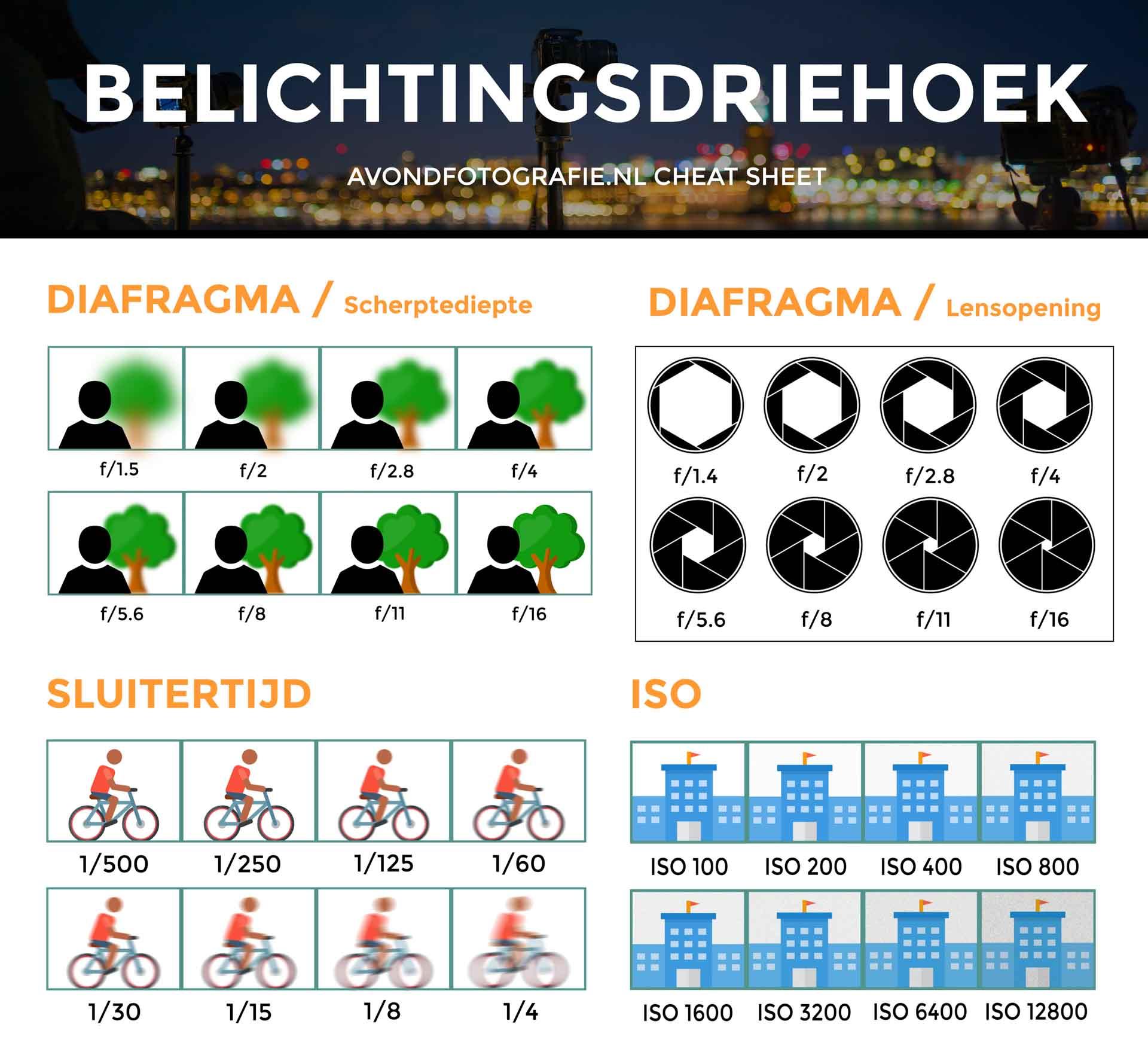 Belichtingsdriehoek cheat sheet Avondfotografie.nl