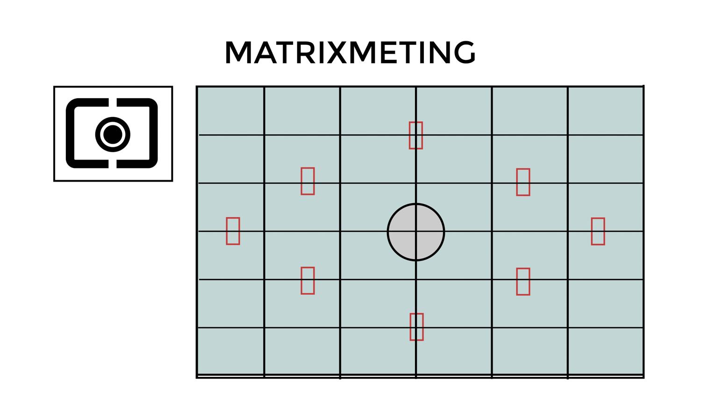 Lichtmeting matrixmeting, Meervlaksmeting - Avondfotografie.nl