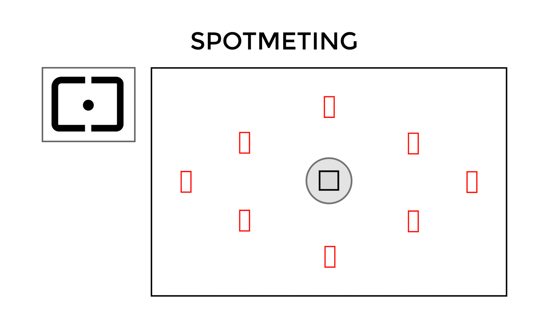 Lichtmeting spotmeting - Avondfotografie.nl