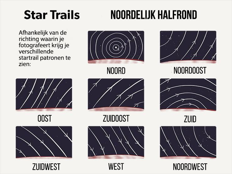 Star trail richtingen